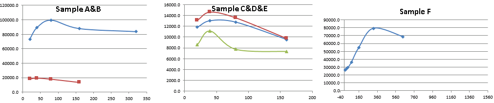 PTX-3 ELISA before improvement